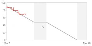Burn down chart at 45 degrees