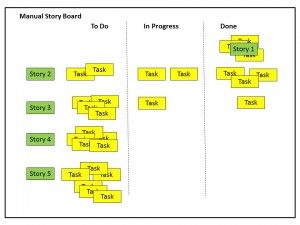 Manual Agile Scrum Storyboard