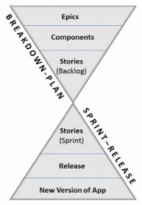 GSD Agile Scrum Funnel