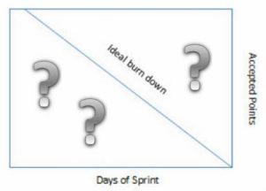 Agile Scrum Burndown Chart
