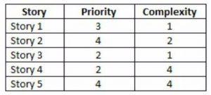 Prioritize with Decision Matrix