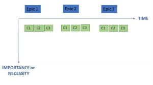 Prioritize with Story Map 2